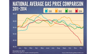 Gas Prices Break Record With Longest Streak Of Daily Declines