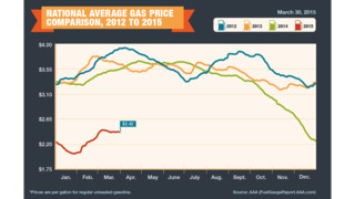 Retail Gas Price Rally Fades