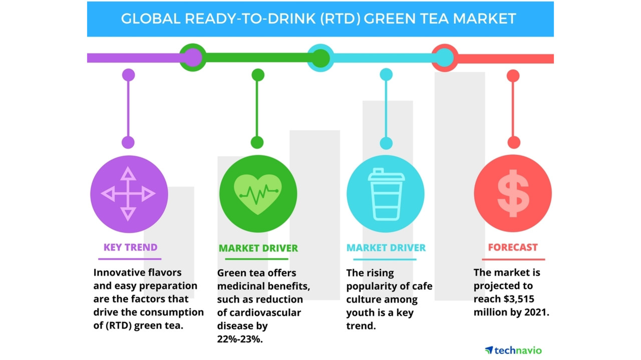 global tea polyphenols market Global tea polyphenols market2015-2019size, share, global trends, company profiles, demand, analysis, research,report, opportunities, segmentation and forecast, 2015 - 2019no of pages: 70published date : mar 2015 report descriptionabout tea polyphenolstea polyphenols are chemical compounds present in tea leaves.