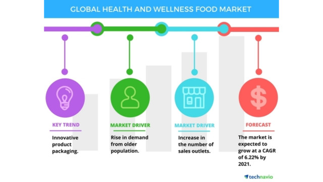 Health and Wellness Food Market 5924575fb90d1