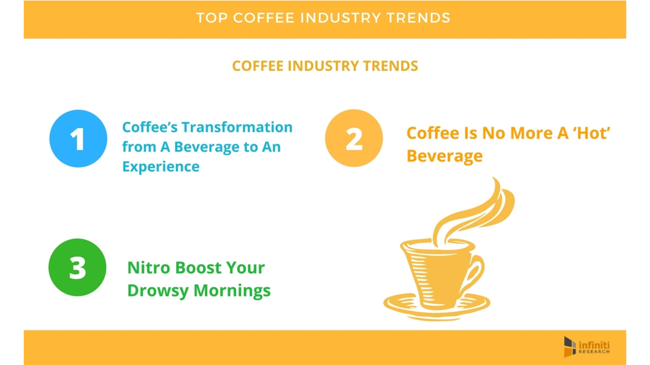 coffee industry analysis Starbucks swot analysis reveals the company's internal strengths and weaknesses as well as external coffee beans price is the major influence over the firm.