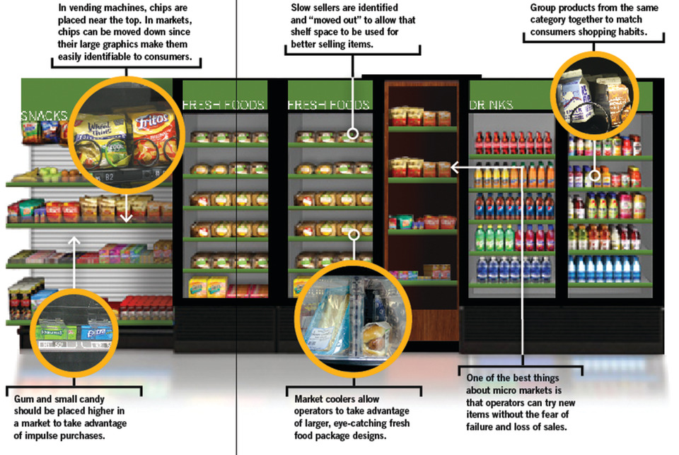 How To Create Your Micro Market Planogram