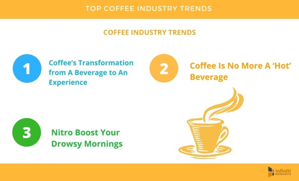 Compeive Market Ysis | Top Coffee Companies Coffee Drinker