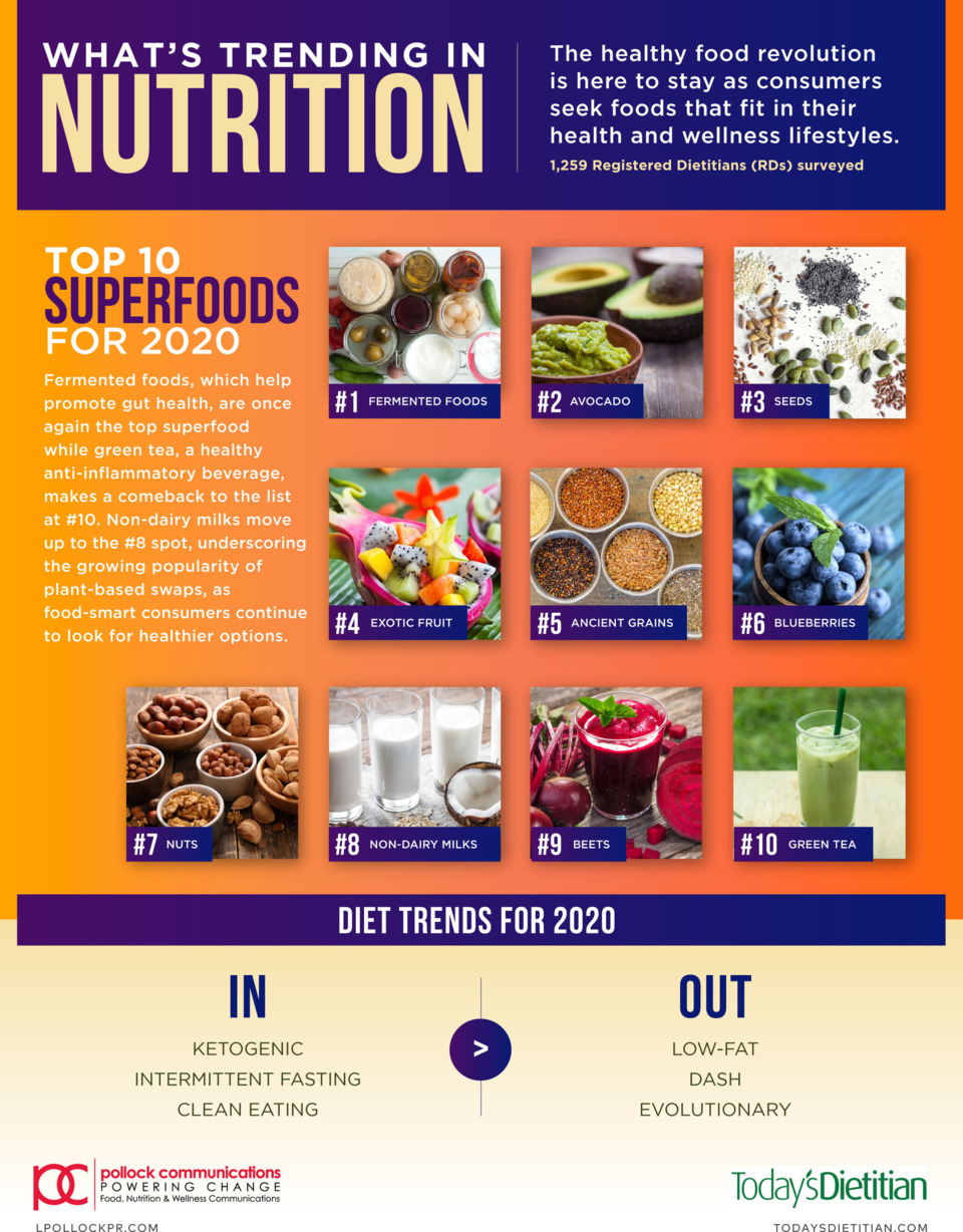 Superfoods List 2020.Nutrition Experts Forecast 2020 Will Usher In The Ultimate