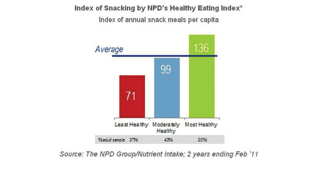 npd-research-snacking_10829349.psd