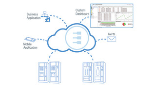 Everyware Device Cloud