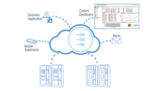 Everyware Device Cloud