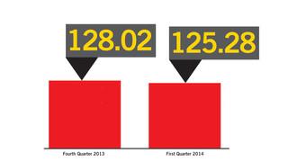 Industry Split As First Quarter OCI Reaches 125