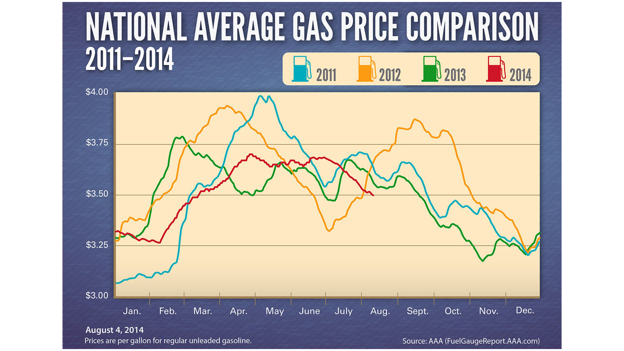 What Is The Average Price For A One Bedroom Apartment National Average Gas Prices At Four Year
