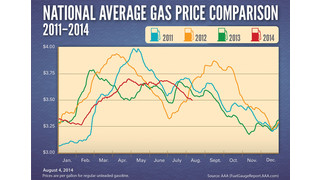 National Average Gas Prices At Four-Year Low For Early August