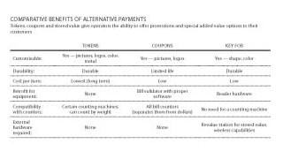 Alternative Payment: Tokens to Technology