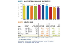 2012 State of the Vending Industry Report: Vending sales reflect a slow economic recovery