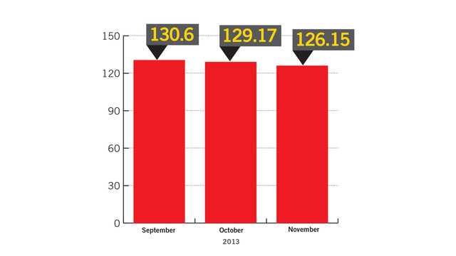 nov-2013-oci-chart-2_11262666.psd