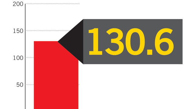 Operator Confidence Index Reaches 130.60 For September 2013