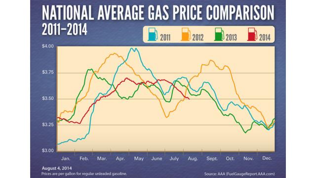 avg-gas-prices-2011-2014_11611455.psd