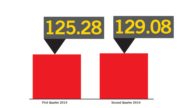 Second Quarter 2014: Vending Outlook Climbs To 129