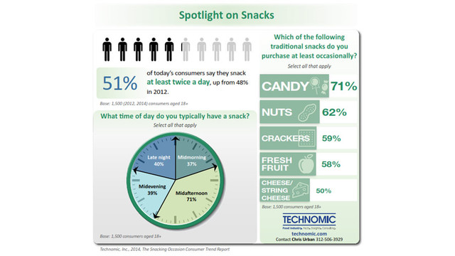 technomic-snack-graph_11347026.psd